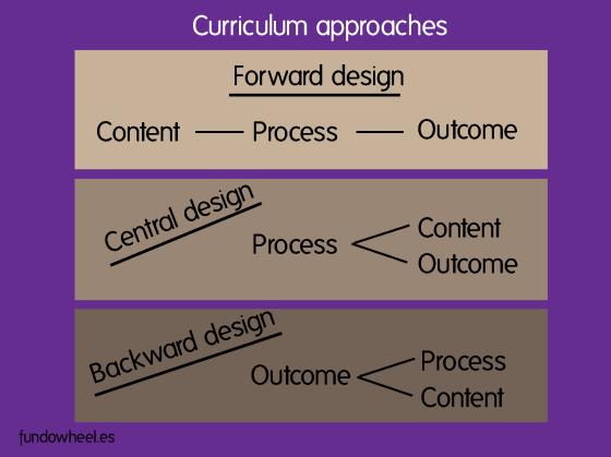 Curriculum approaches
